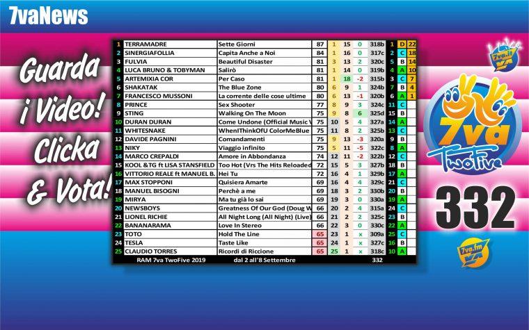 7vaTwoFive Chart 332