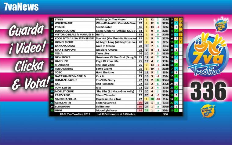 7vaTwoFive Chart 336